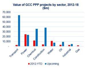 GCC PPP