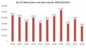 mena power and water