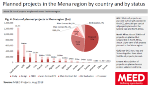 mena planned projects